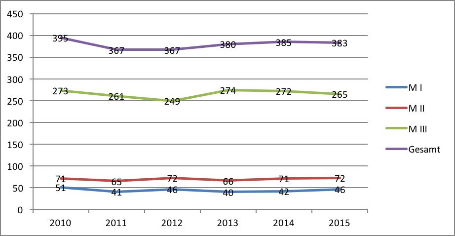 Status Kinder 2010-2015